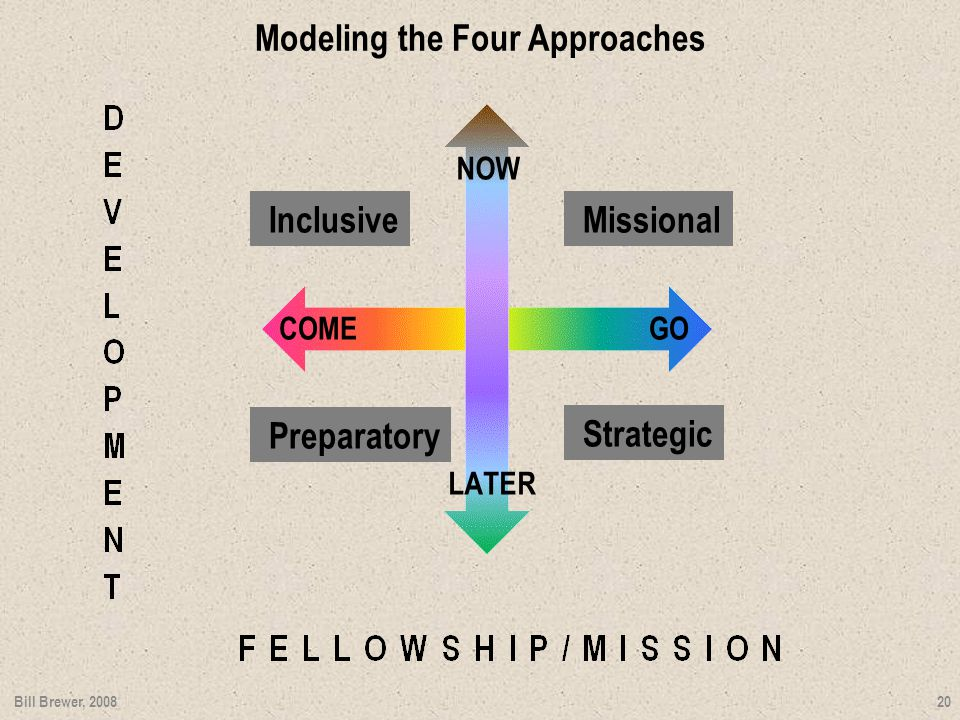 Modeling the Four Approaches 20 Missional Strategic Inclusive Preparatory COMEGO NOW LATER Bill Brewer, 2008 Missional Strategic Inclusive Preparatory