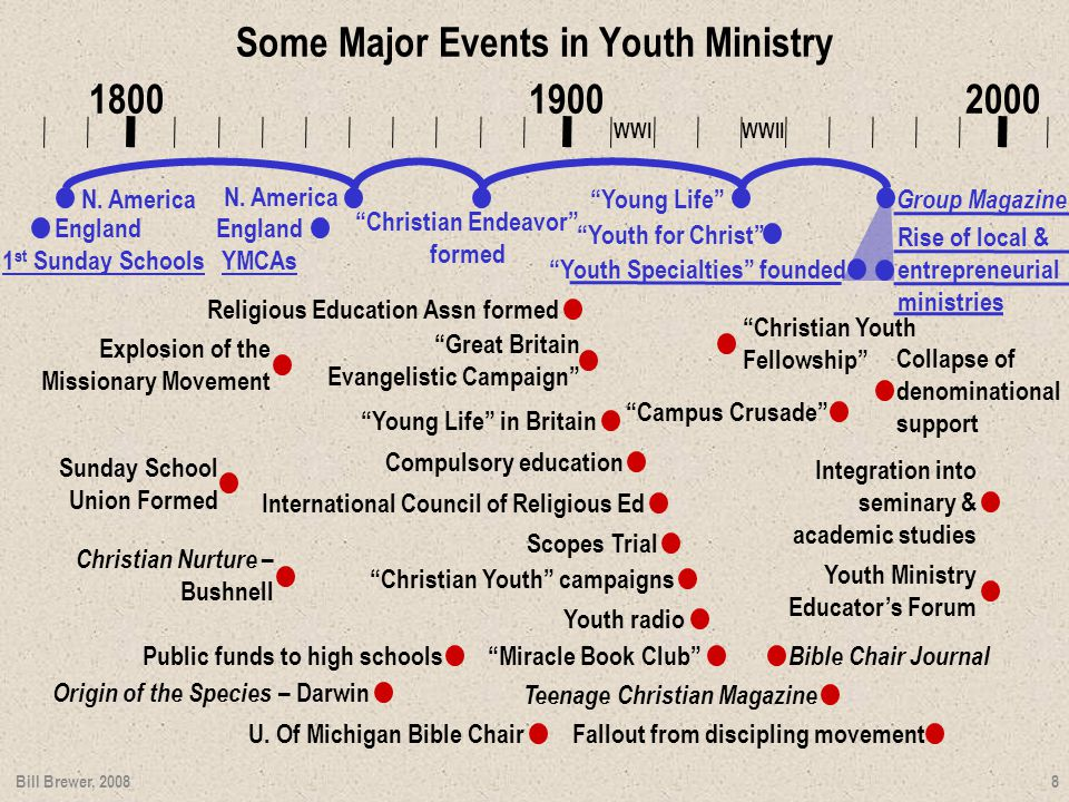 Some Major Events in Youth Ministry 1800 1900 2000 Explosion of the Missionary Movement 1 st Sunday Schools England N.