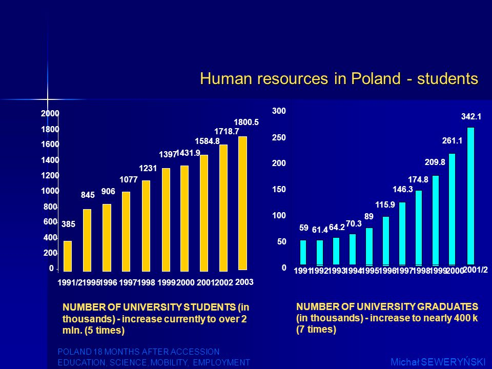 NUMBER OF UNIVERSITY STUDENTS (in thousands) - increase currently to over 2 mln.