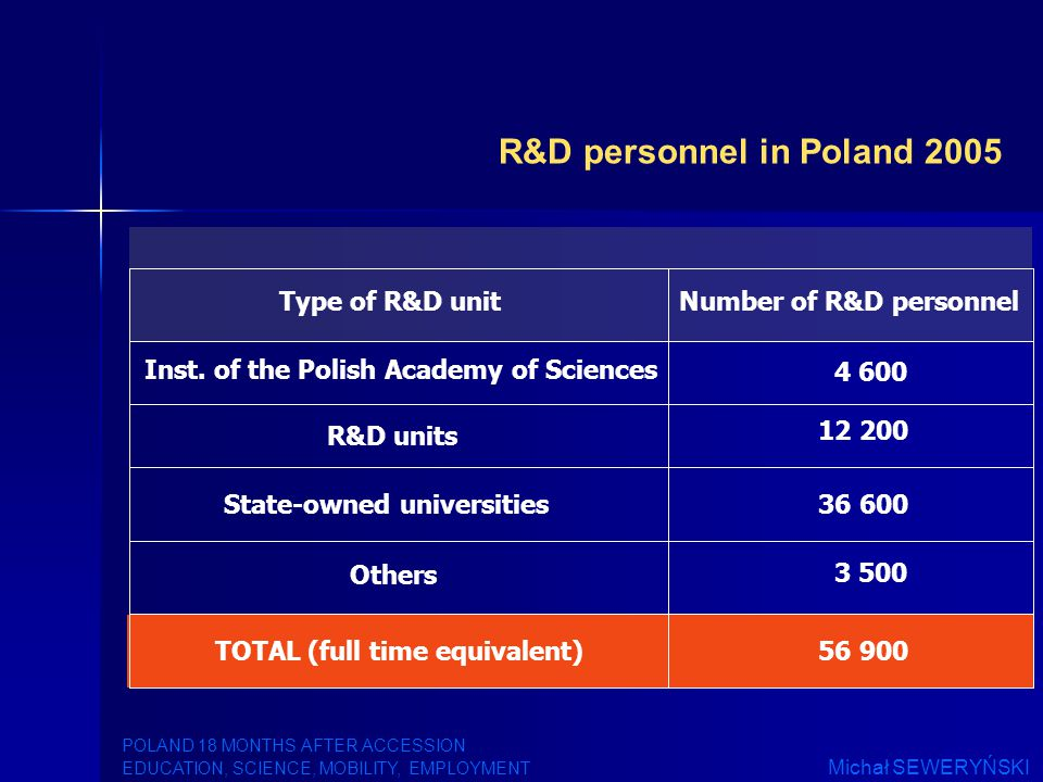 R&D personnel in Poland 2005 Number of R&D personnelType of R&D unit Inst.