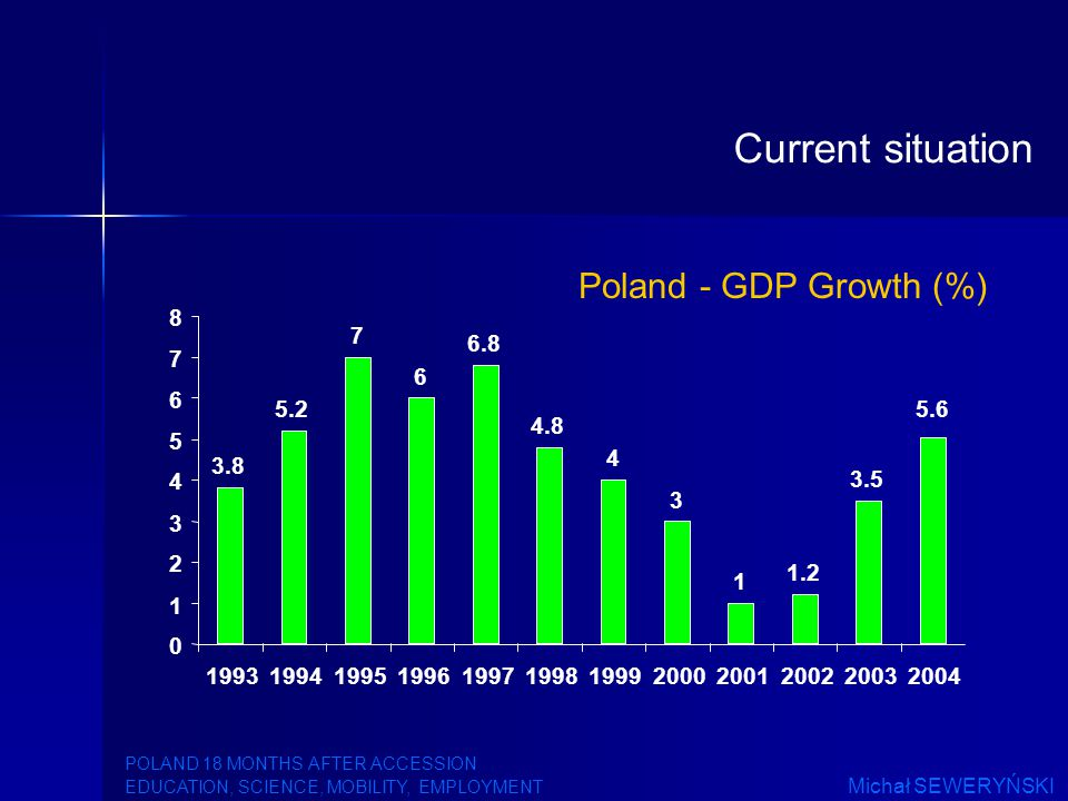 Poland - GDP Growth (%) 0 1 2 3 4 5 6 7 8 199319941995199619971998199920002001200220032004 5.2 7 6 6.8 4.8 4 3 1 1.2 3.5 3.8 5.6 Current situation POLAND 18 MONTHS AFTER ACCESSION EDUCATION, SCIENCE, MOBILITY, EMPLOYMENT Michał SEWERYŃSKI