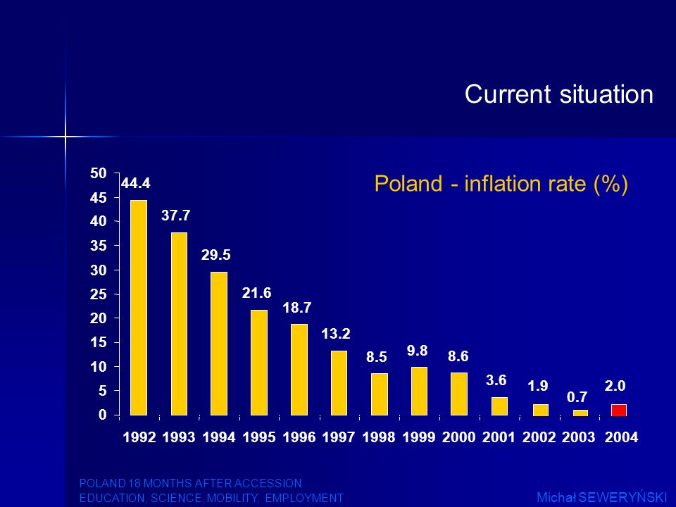 Poland - inflation rate (%) 8.6 0.7 44.4 37.7 29.5 21.6 18.7 13.2 8.5 9.8 3.6 1.92.0 0 5 10 15 20 25 30 35 40 45 50 1992199319941995199619971998199920002001200220032004 Current situation POLAND 18 MONTHS AFTER ACCESSION EDUCATION, SCIENCE, MOBILITY, EMPLOYMENT Michał SEWERYŃSKI
