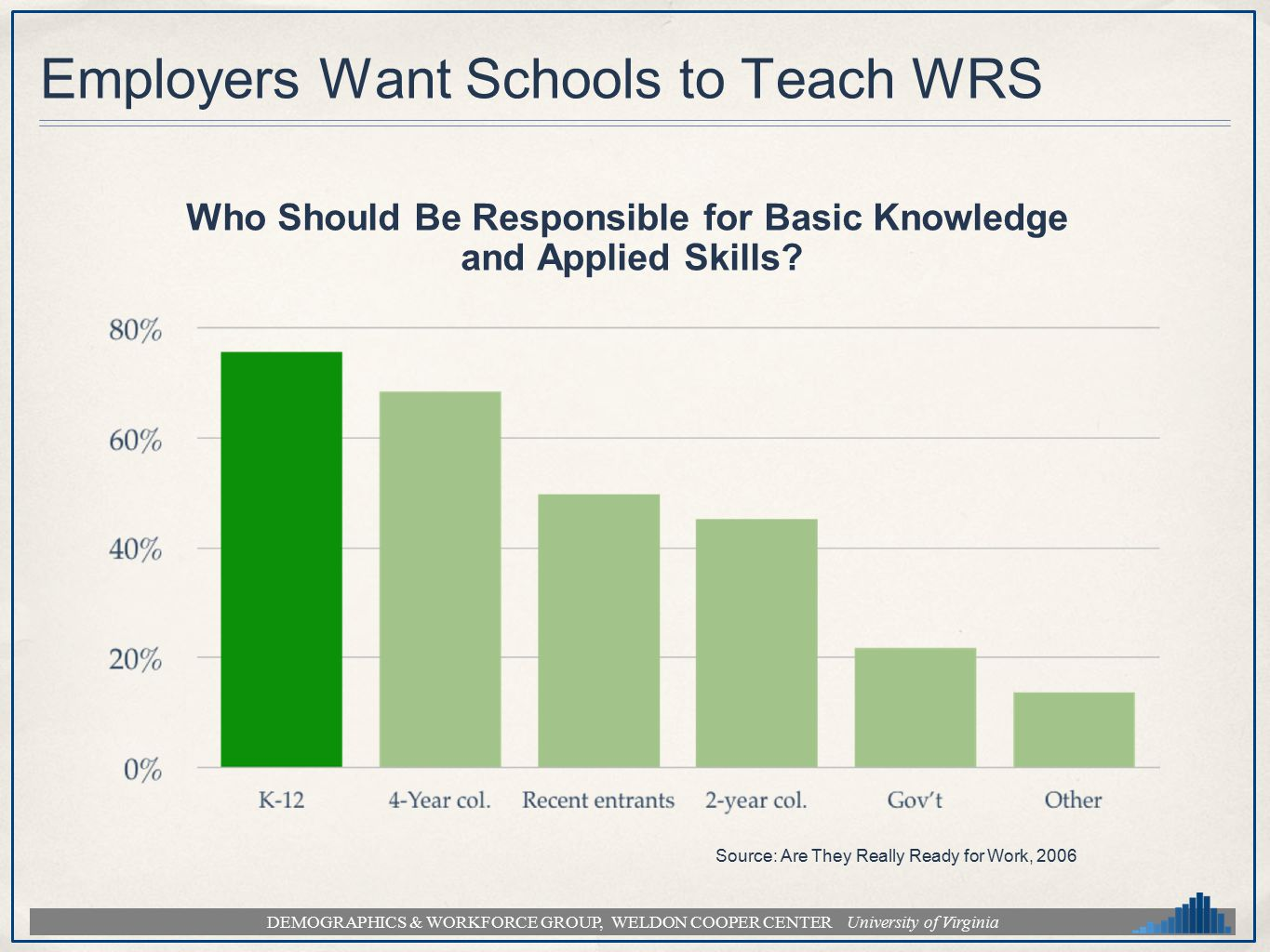 DEMOGRAPHICS & WORKFORCE GROUP, WELDON COOPER CENTER University of Virginia Employers Want Schools to Teach WRS Who Should Be Responsible for Basic Knowledge and Applied Skills.