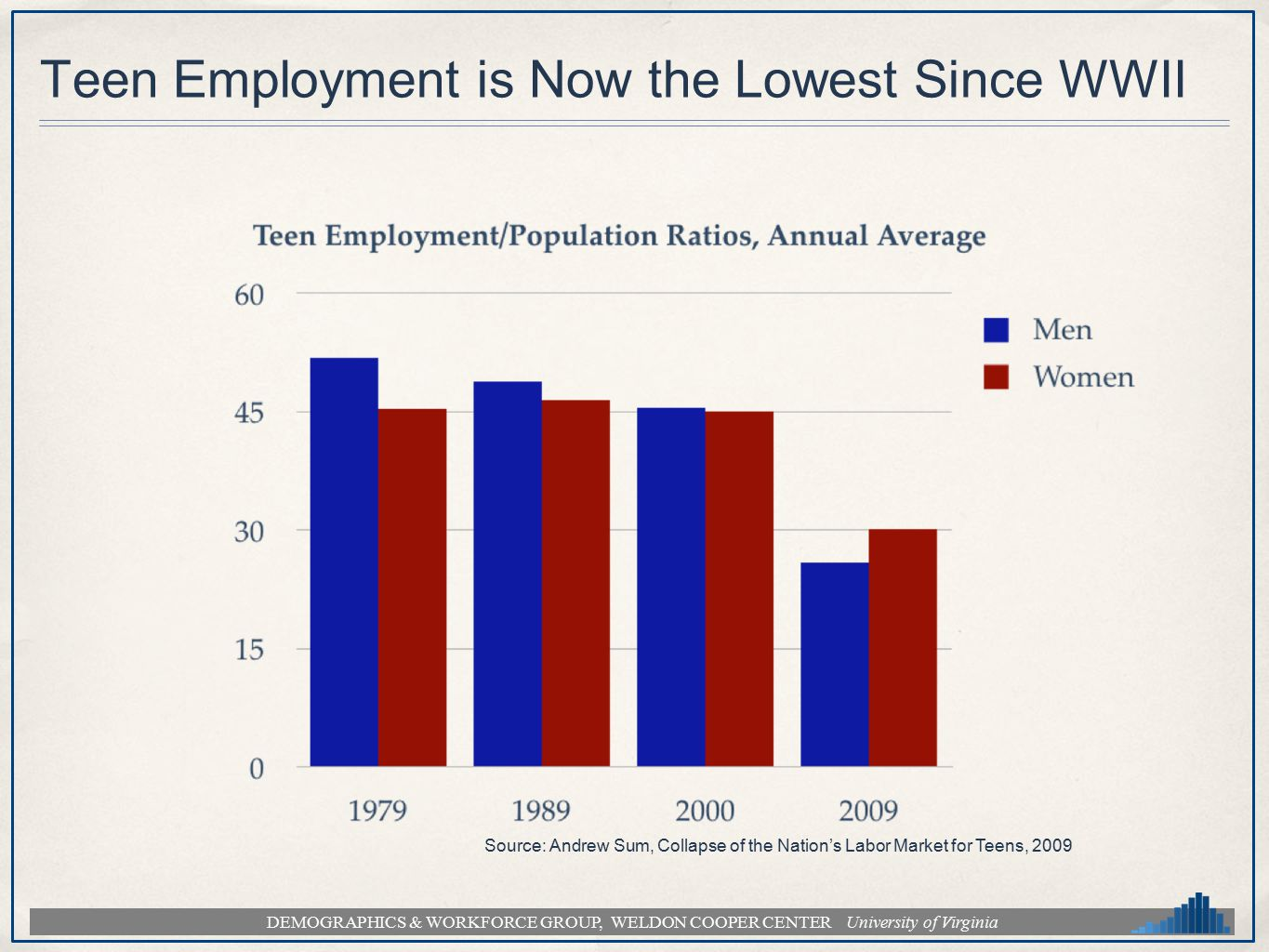 DEMOGRAPHICS & WORKFORCE GROUP, WELDON COOPER CENTER University of Virginia Teen Employment is Now the Lowest Since WWII Source: Andrew Sum, Collapse of the Nation's Labor Market for Teens, 2009
