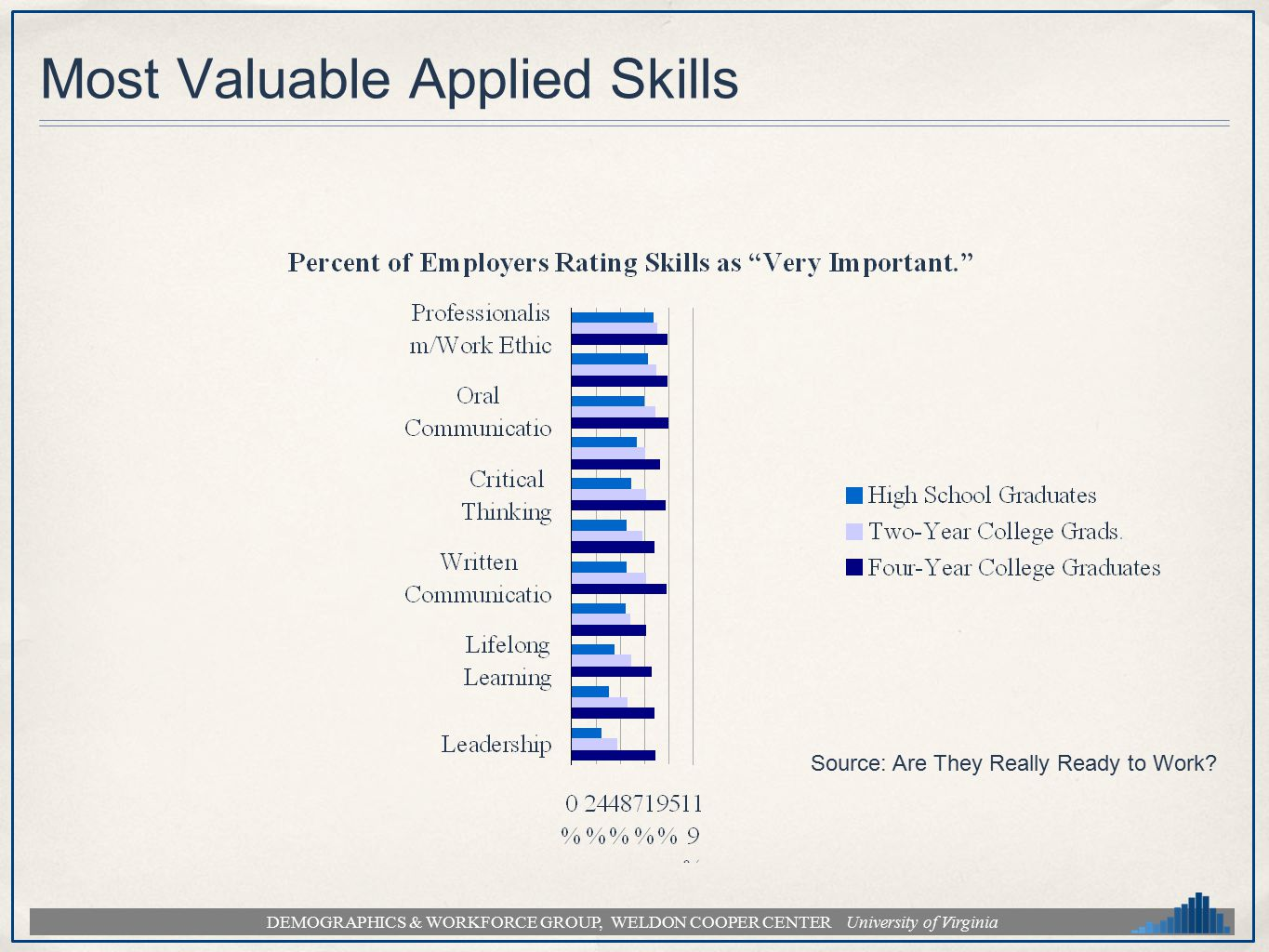 DEMOGRAPHICS & WORKFORCE GROUP, WELDON COOPER CENTER University of Virginia Most Valuable Applied Skills Source: Are They Really Ready to Work?