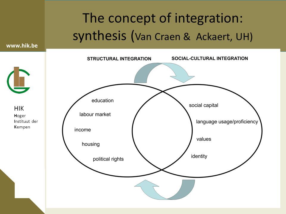 HIK Hoger Instituut der Kempen The concept of integration: synthesis ( Van Craen & Ackaert, UH)
