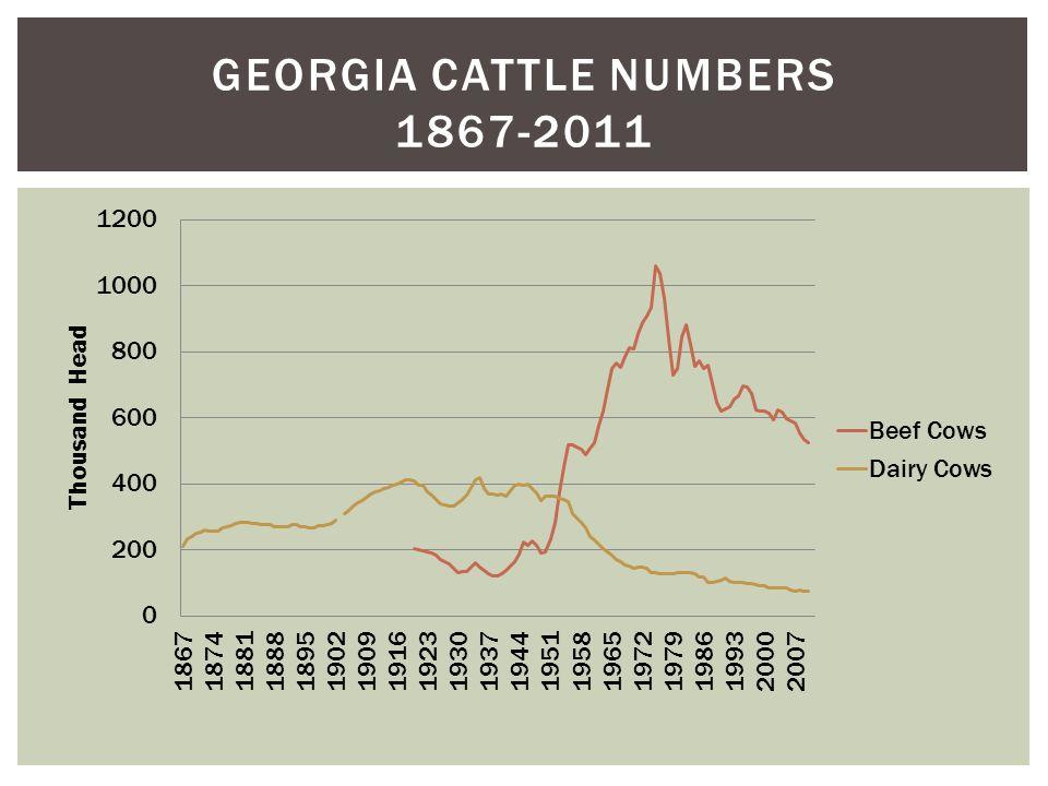 GEORGIA CATTLE NUMBERS 1867-2011