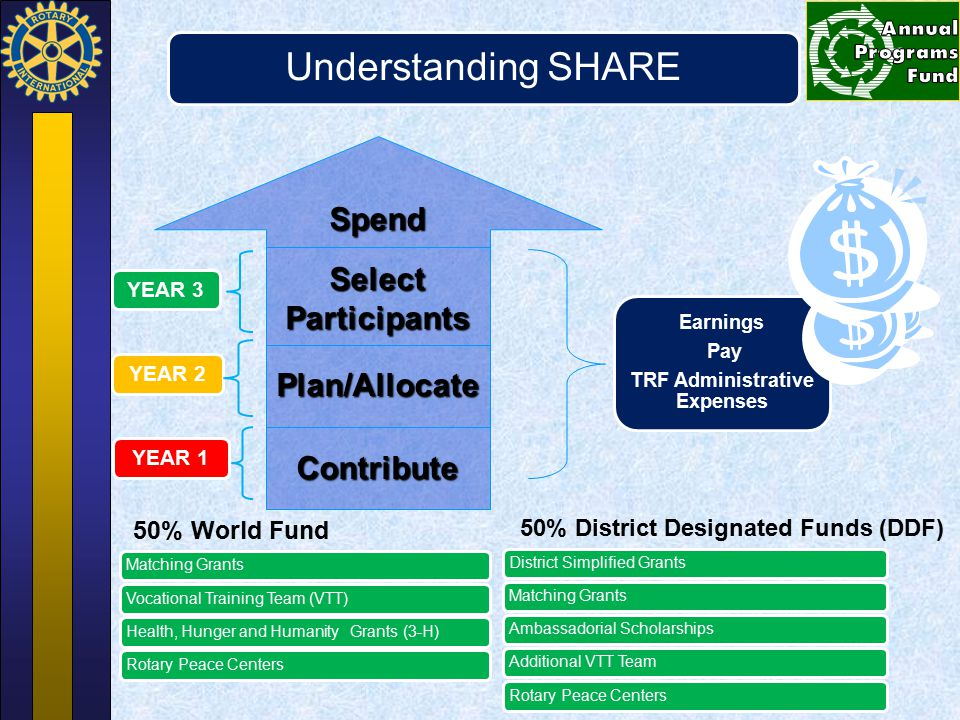 YEAR 2YEAR 1 Earnings Pay TRF Administrative Expenses Spend Select Participants Plan/AllocateContribute YEAR 3 District Simplified GrantsMatching Gran