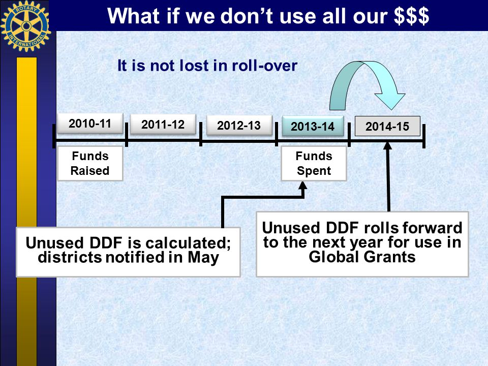 Unused DDF rolls forward to the next year for use in Global Grants 2014-15 2010-11 2011-12 2012-13 2013-14 Unused DDF is calculated; districts notifie