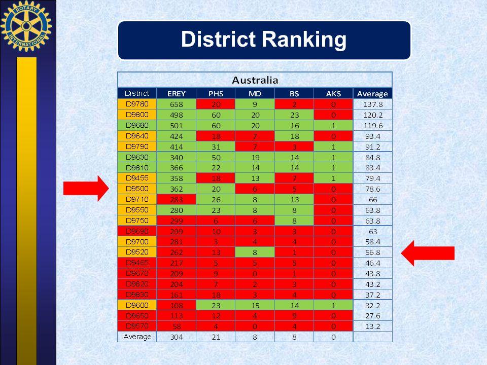 District Ranking