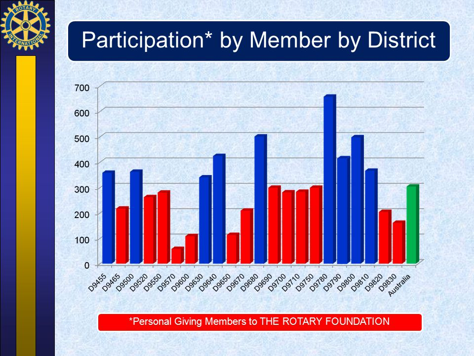 Participation* by Member by District *Personal Giving Members to THE ROTARY FOUNDATION