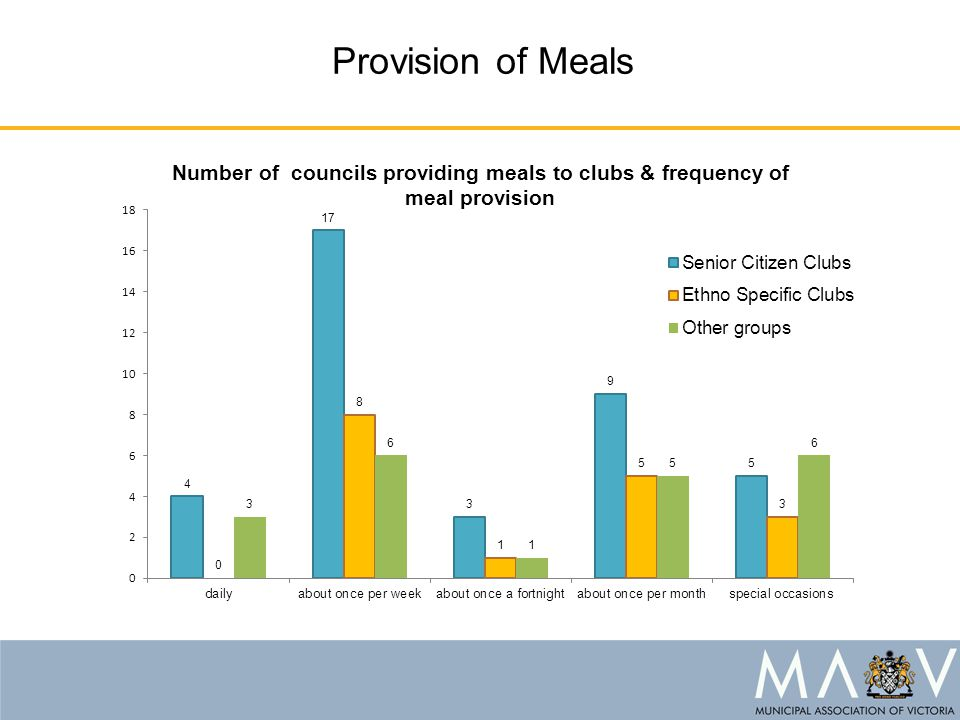 Provision of Meals