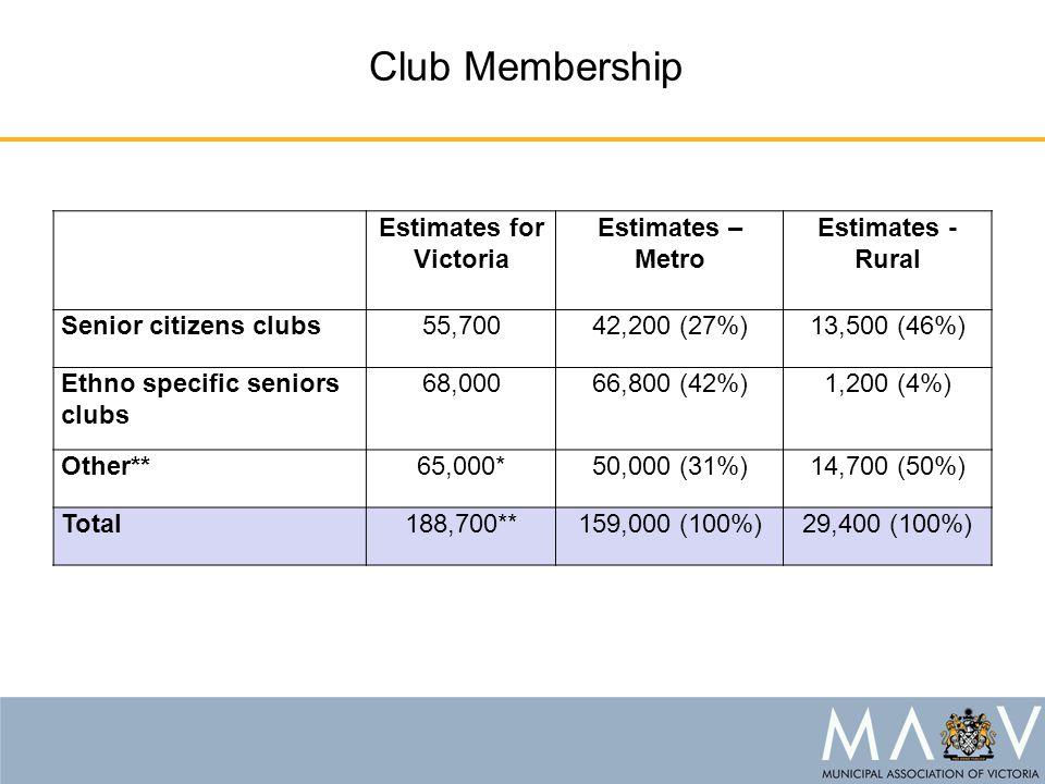 Club Membership Estimates for Victoria Estimates – Metro Estimates - Rural Senior citizens clubs55,70042,200 (27%)13,500 (46%) Ethno specific seniors clubs 68,00066,800 (42%)1,200 (4%) Other**65,000*50,000 (31%)14,700 (50%) Total188,700**159,000 (100%)29,400 (100%)