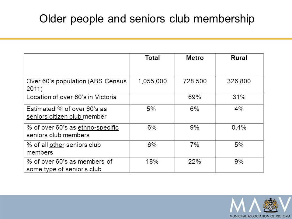 Older people and seniors club membership TotalMetroRural Over 60's population (ABS Census 2011) 1,055,000728,500326,800 Location of over 60's in Victoria 69%31% Estimated % of over 60's as seniors citizen club member 5% 6%4% % of over 60's as ethno-specific seniors club members 6%9%0.4% % of all other seniors club members 6%7%5% % of over 60's as members of some type of senior s club 18%22%9%