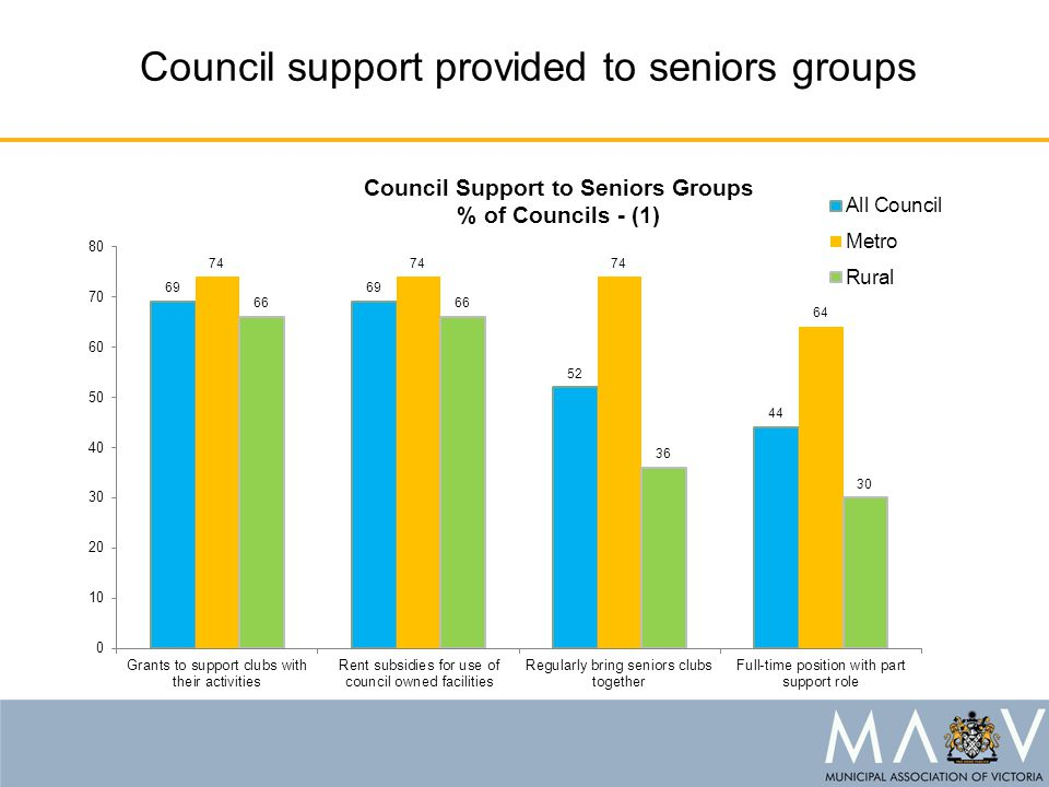 Council support provided to seniors groups