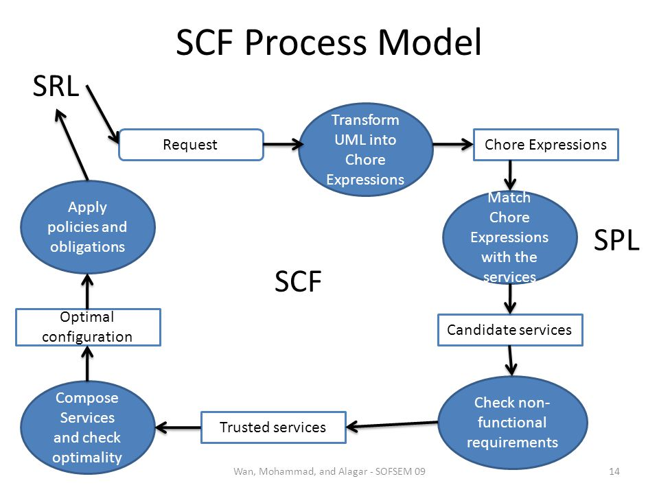 SCF Process Model 14Wan, Mohammad, and Alagar - SOFSEM 09 Request Transform UML into Chore Expressions Chore Expressions Match Chore Expressions with the services Candidate services Check non- functional requirements Trusted services Compose Services and check optimality Optimal configuration Apply policies and obligations SRL SPL SCF
