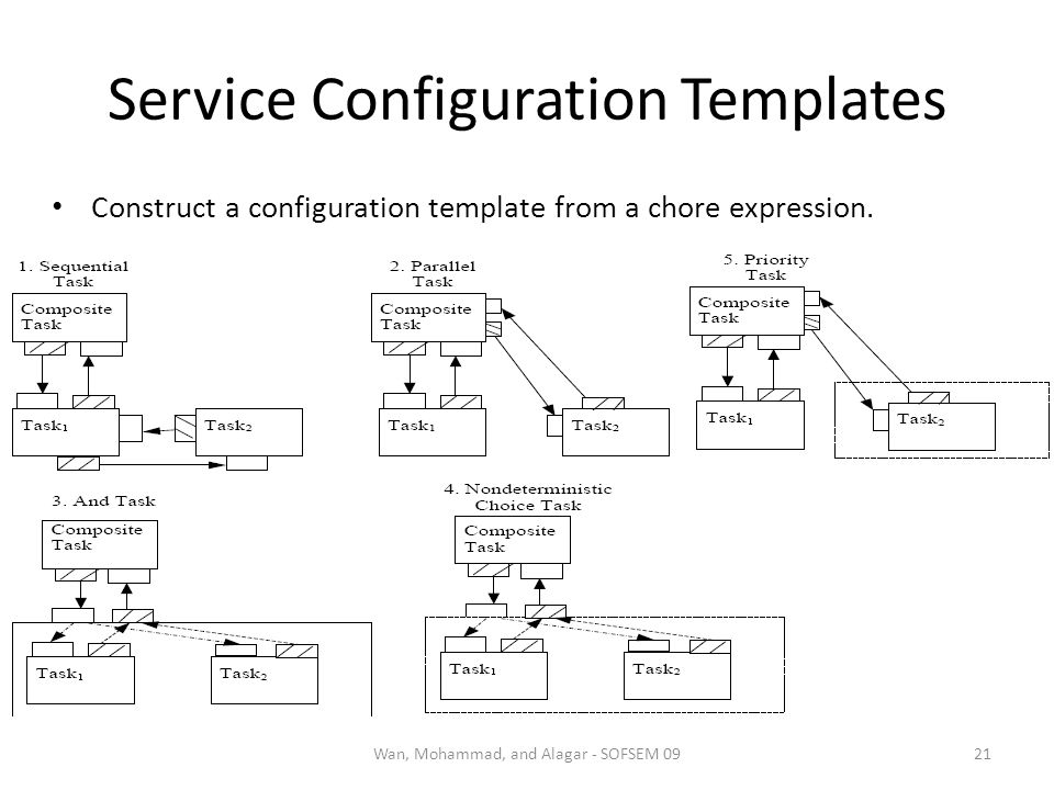 Service Configuration Templates Construct a configuration template from a chore expression. 21Wan, Mohammad, and Alagar - SOFSEM 09