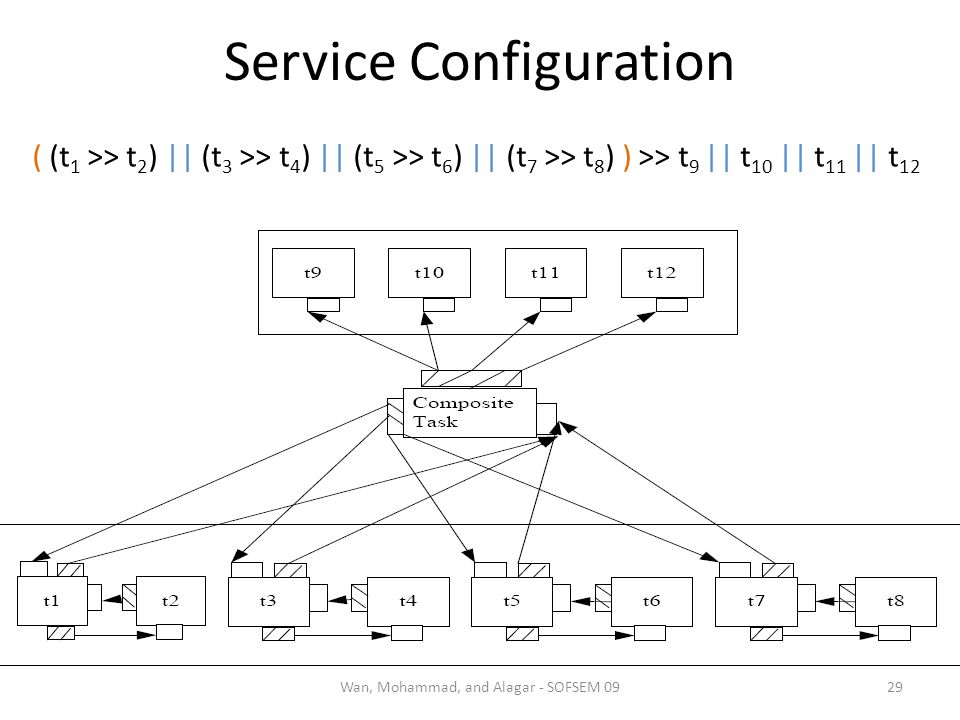 Service Configuration 29Wan, Mohammad, and Alagar - SOFSEM 09 ( (t 1 >> t 2 ) || (t 3 >> t 4 ) || (t 5 >> t 6 ) || (t 7 >> t 8 ) ) >> t 9 || t 10 || t 11 || t 12