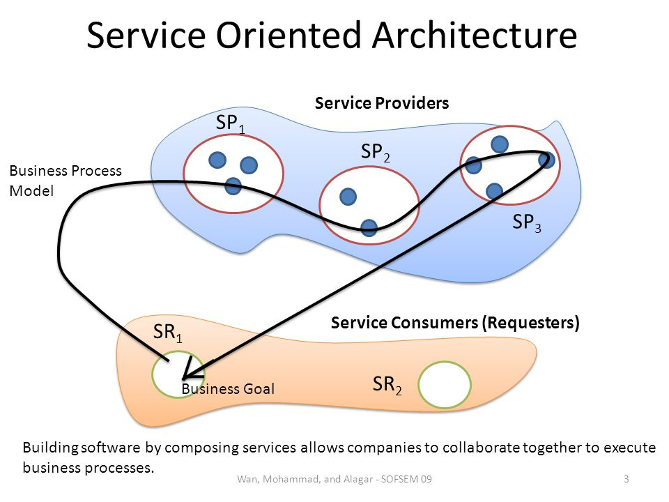 Service Oriented Architecture 3Wan, Mohammad, and Alagar - SOFSEM 09 Service Providers SP 1 SP 2 SP 3 Business Process Model Service Consumers (Requesters) SR 1 SR 2 Business Goal Building software by composing services allows companies to collaborate together to execute business processes.