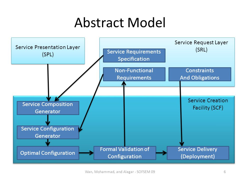 Abstract Model 6Wan, Mohammad, and Alagar - SOFSEM 09 Service Presentation Layer (SPL) Service Presentation Layer (SPL) Service Request Layer (SRL) Se