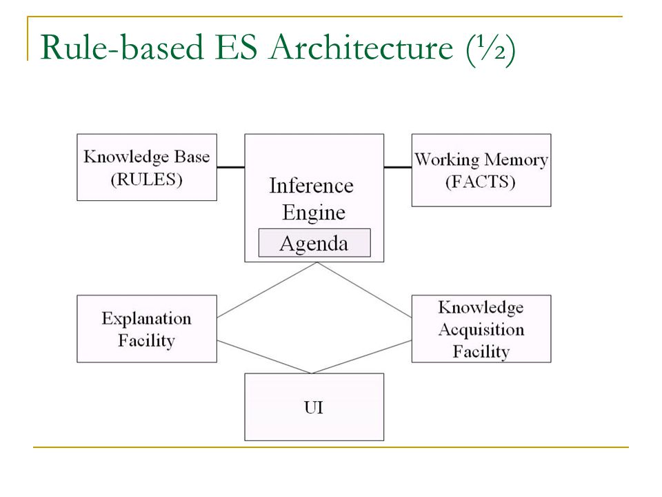 Rule-based ES Architecture (½)