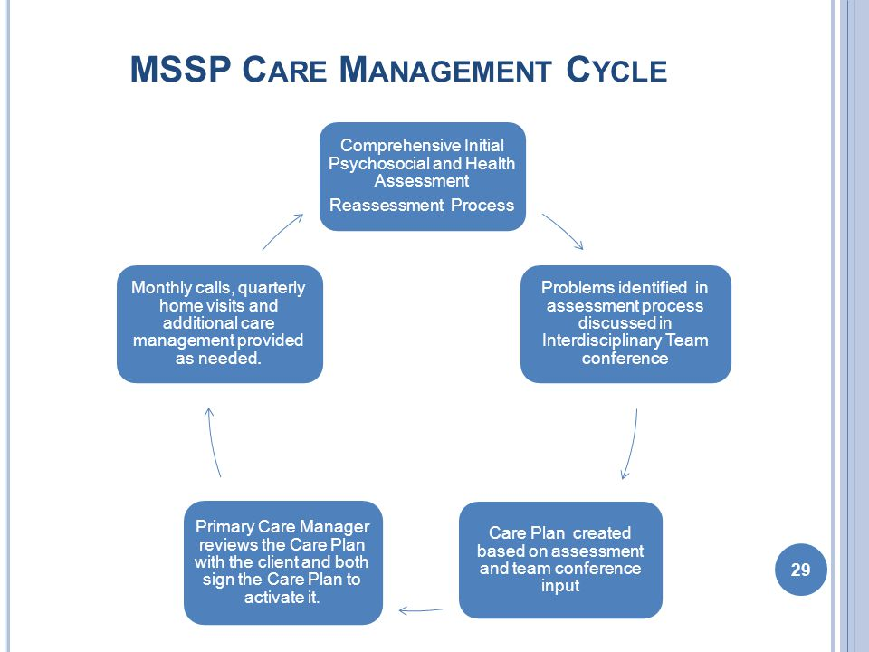 MSSP C ARE M ANAGEMENT C YCLE 29 Comprehensive Initial Psychosocial and Health Assessment Reassessment Process Problems identified in assessment process discussed in Interdisciplinary Team conference Care Plan created based on assessment and team conference input Primary Care Manager reviews the Care Plan with the client and both sign the Care Plan to activate it.