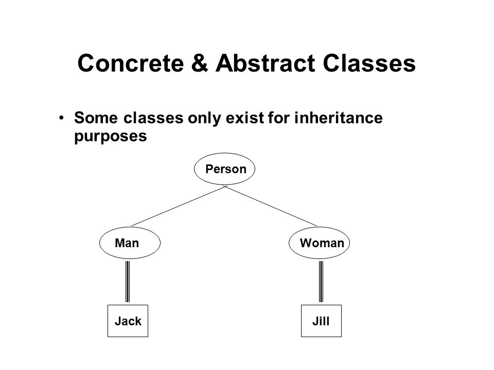 Concrete & Abstract Classes Some classes only exist for inheritance purposes Person ManWoman JackJill
