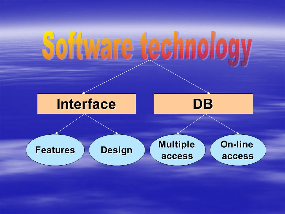 Interface FeaturesDesign DB On-lineaccessMultipleaccess