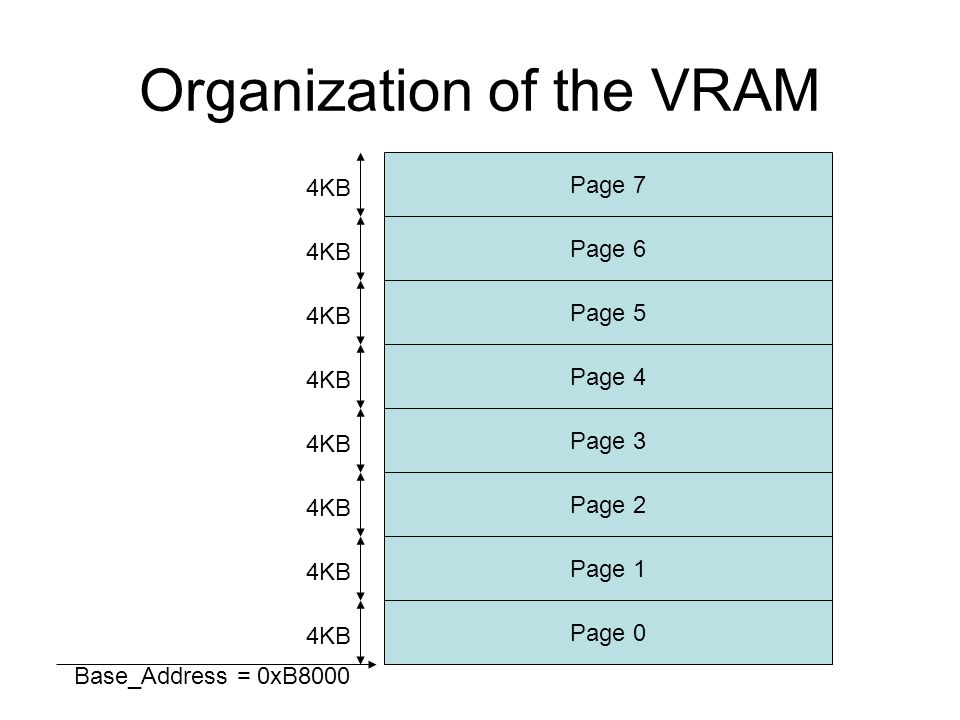 Organization of the VRAM Page 0 Page 1 Page 2 Page 3 Page 4 Page 5 Page 6 Page 7 Base_Address = 0xB8000 4KB