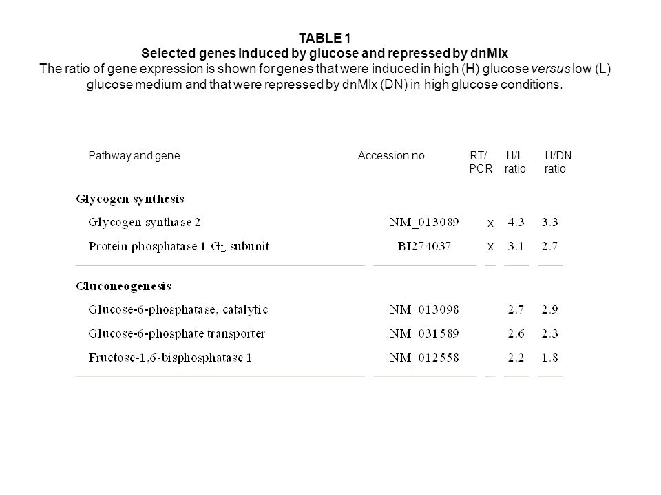 Pathway and geneAccession numberRT-PCR a H/L ratioH/DN Ratio Liver-type pyruvate kinaseNM_012624x8.47.9 Pyruvate dehydrogenase BM3892232.62.7 Fatty ac