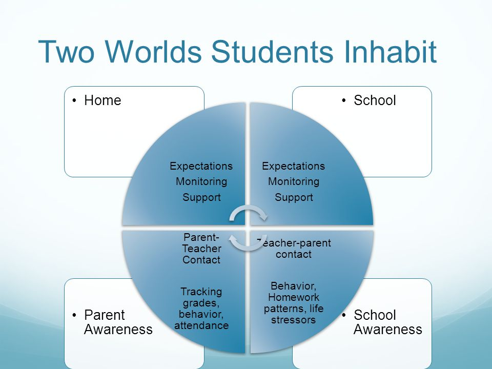 School Awareness Parent Awareness SchoolHome Expectations Monitoring Support Expectations Monitoring Support Teacher-parent contact Behavior, Homework patterns, life stressors Parent- Teacher Contact Tracking grades, behavior, attendance Two Worlds Students Inhabit