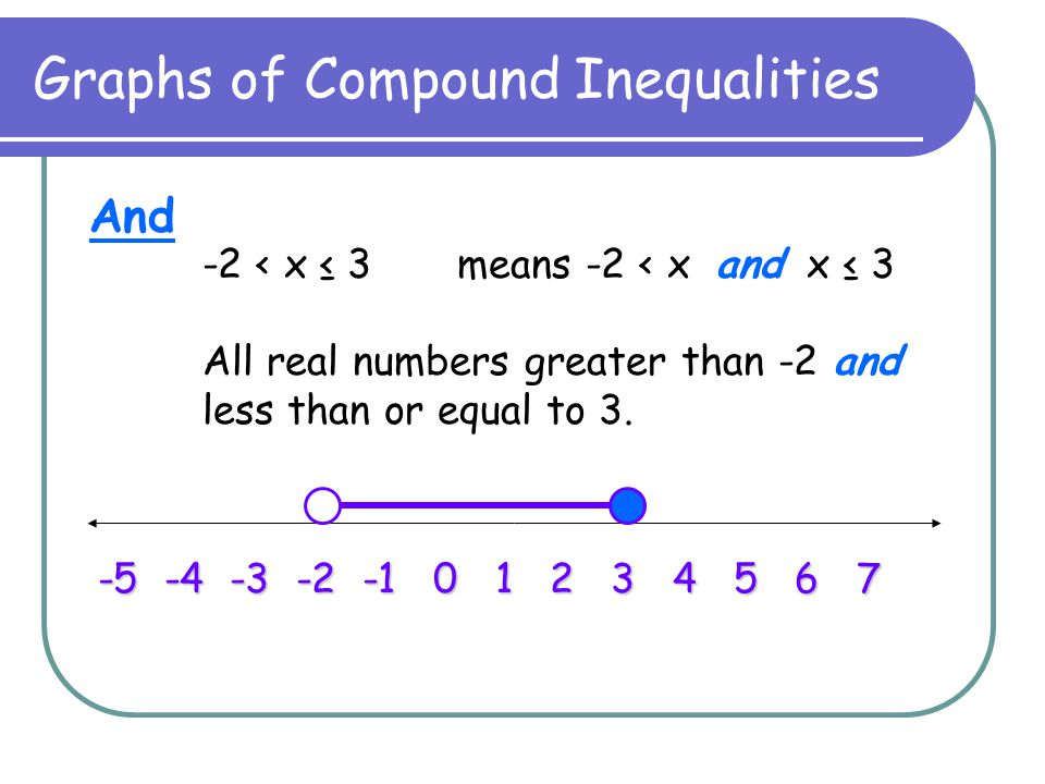 Graphs of Compound Inequalities And -2 < x ≤ 3 means -2 < x and x ≤ 3 All real numbers greater than -2 and less than or equal to 3. -5 -4 -3 -2 -1 0 1