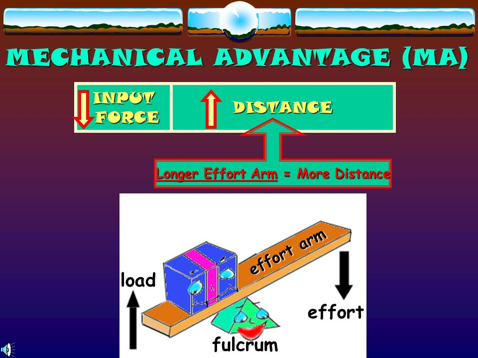 LEVER  Does work by turning around FULCRUM (fixed point)  Force applied to do the work = EFFORT  Force created by LOAD when trying to move it = RES