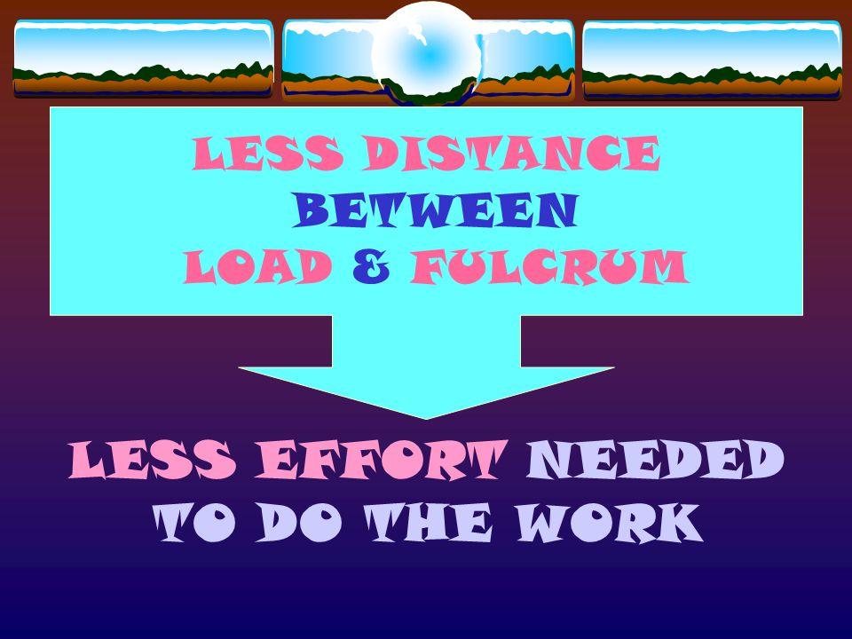 MECHANICAL ADVANTAGE (MA) INPUT FORCE DISTANCE Longer Effort Arm = More Distance load effort fulcrum effort arm