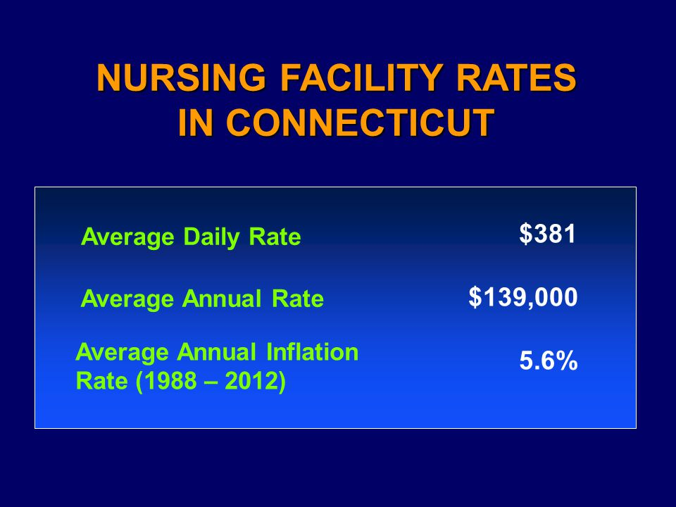 Average Daily Rate $381 $139,000 5.6% NURSING FACILITY RATES IN CONNECTICUT Average Annual Rate Average Annual Inflation Rate (1988 – 2012)
