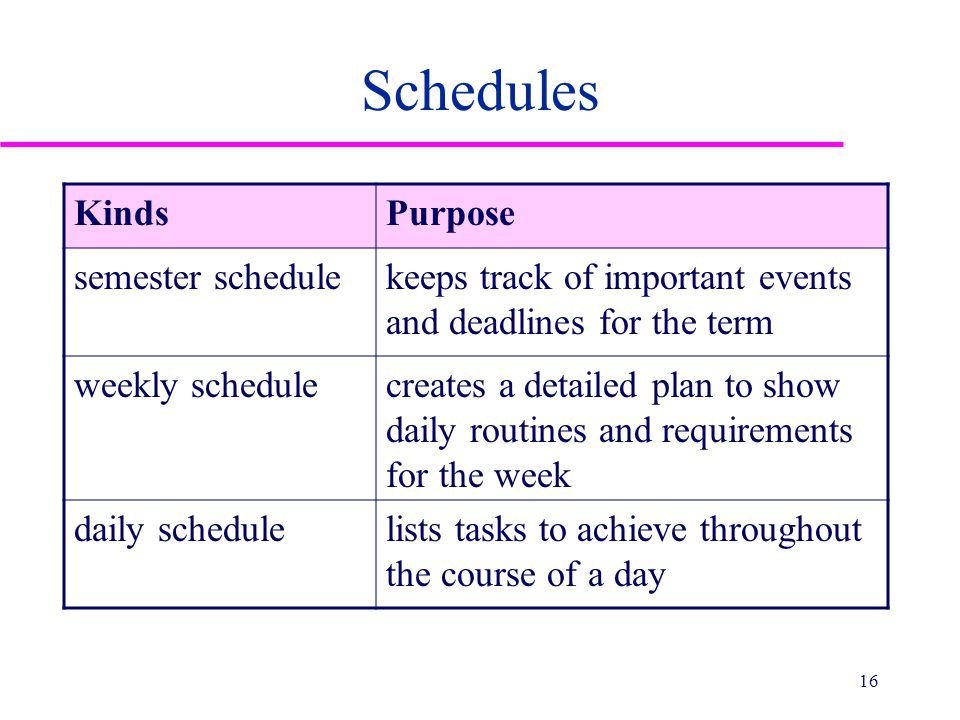 Schedules KindsPurpose semester schedulekeeps track of important events and deadlines for the term weekly schedulecreates a detailed plan to show dail