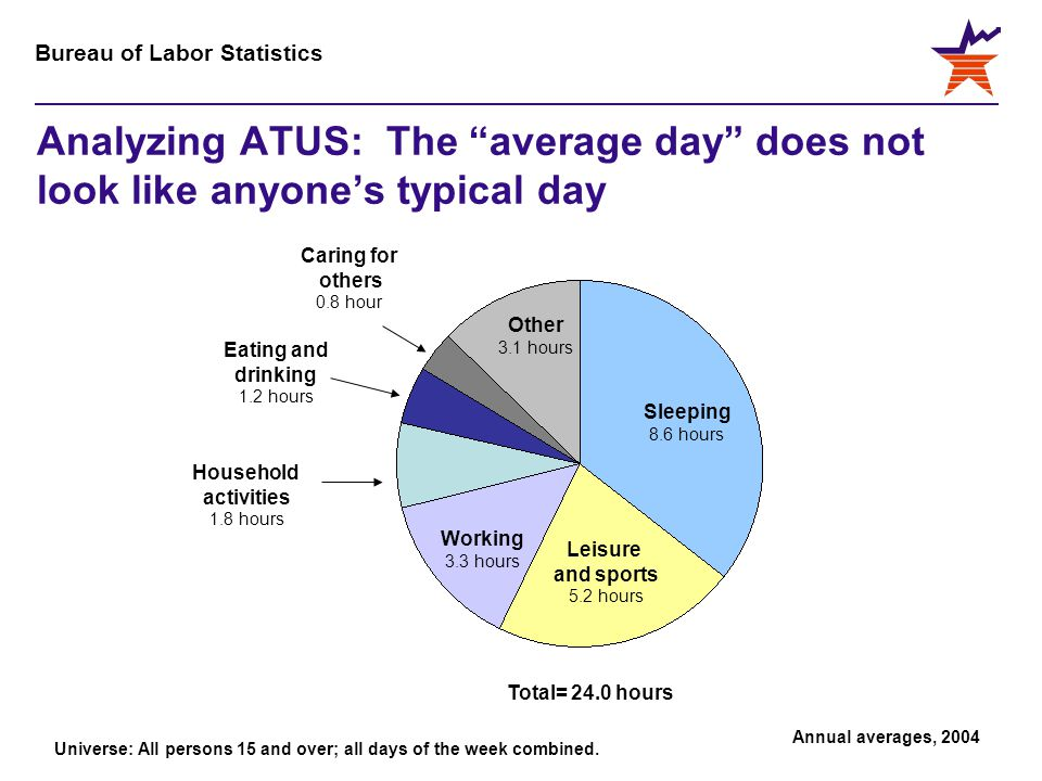 Bureau of Labor Statistics Analyzing ATUS: The average day does not look like anyone's typical day Sleeping 8.6 hours Household activities 1.8 hours Working 3.3 hours Leisure and sports 5.2 hours Eating and drinking 1.2 hours Caring for others 0.8 hour Other 3.1 hours Total= 24.0 hours Universe: All persons 15 and over; all days of the week combined.