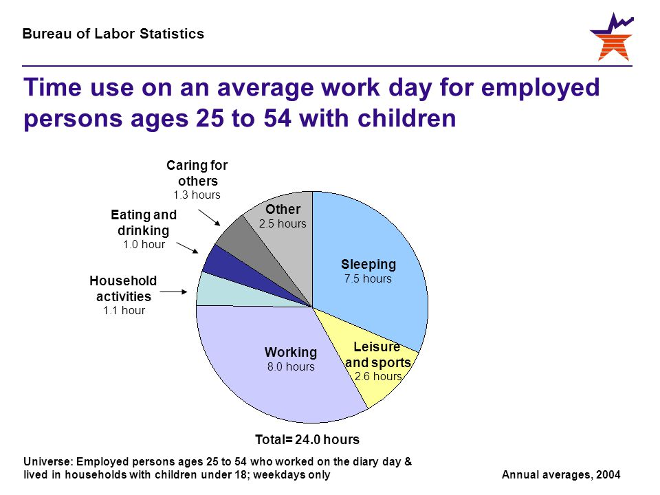 Bureau of Labor Statistics Household activities 1.1 hour Leisure and sports 2.6 hours Eating and drinking 1.0 hour Caring for others 1.3 hours Other 2