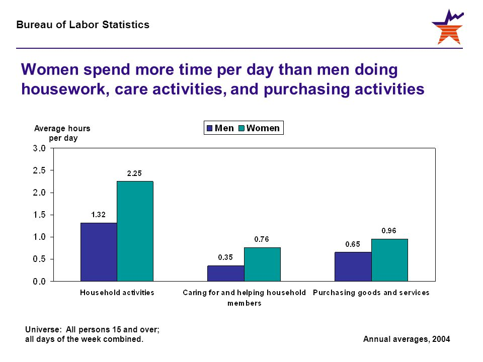 Bureau of Labor Statistics Women spend more time per day than men doing housework, care activities, and purchasing activities Universe: All persons 15