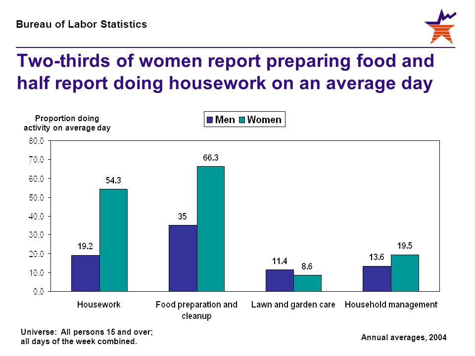 Bureau of Labor Statistics Two-thirds of women report preparing food and half report doing housework on an average day Proportion doing activity on av