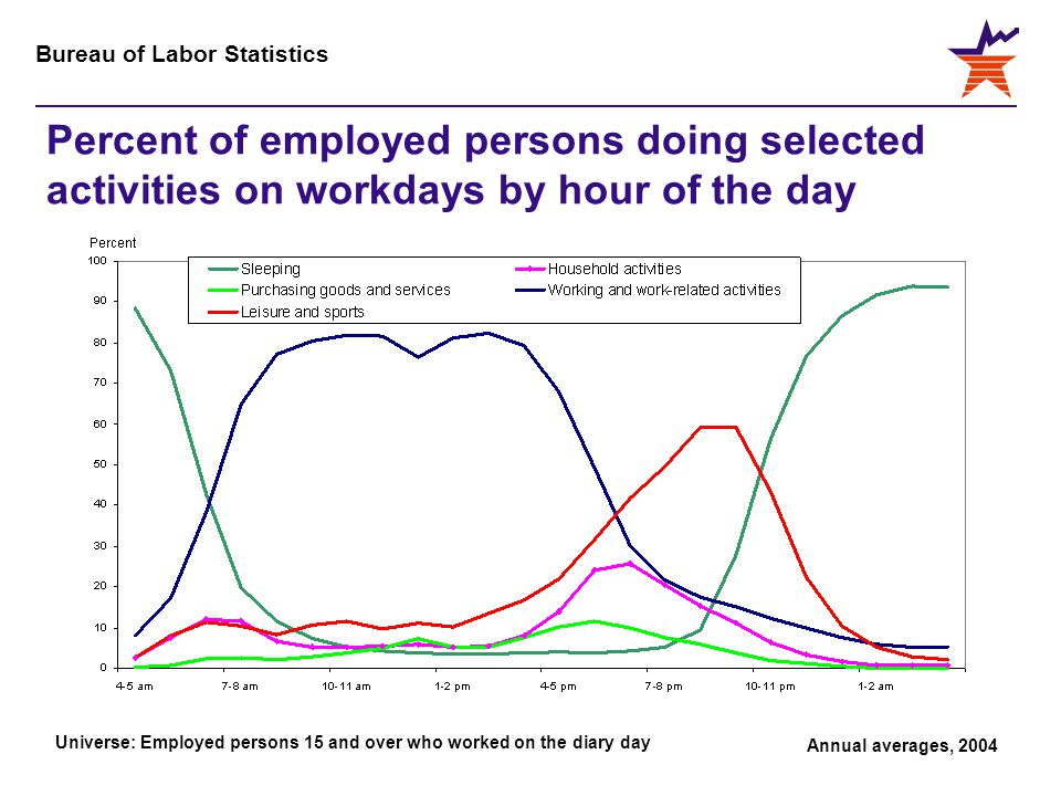 Bureau of Labor Statistics Percent of employed persons doing selected activities on workdays by hour of the day Universe: Employed persons 15 and over who worked on the diary day Annual averages, 2004