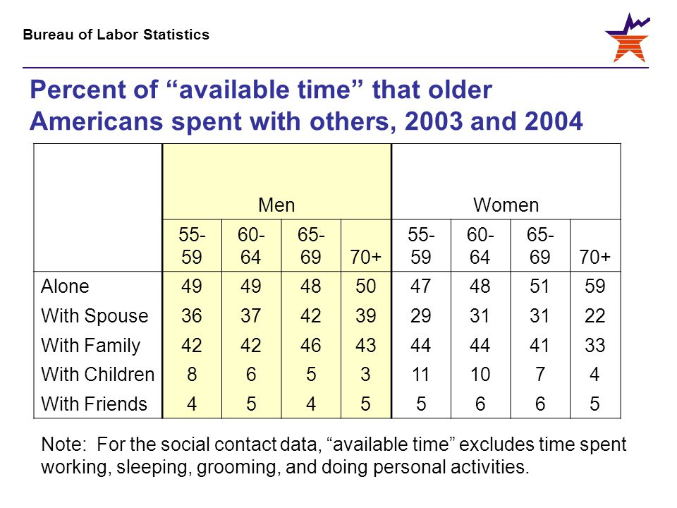Bureau of Labor Statistics Percent of available time that older Americans spent with others, 2003 and 2004 Note: For the social contact data, available time excludes time spent working, sleeping, grooming, and doing personal activities.