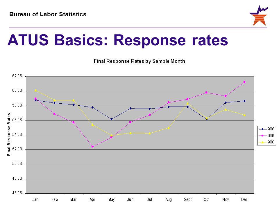 Bureau of Labor Statistics ATUS Basics: Response rates