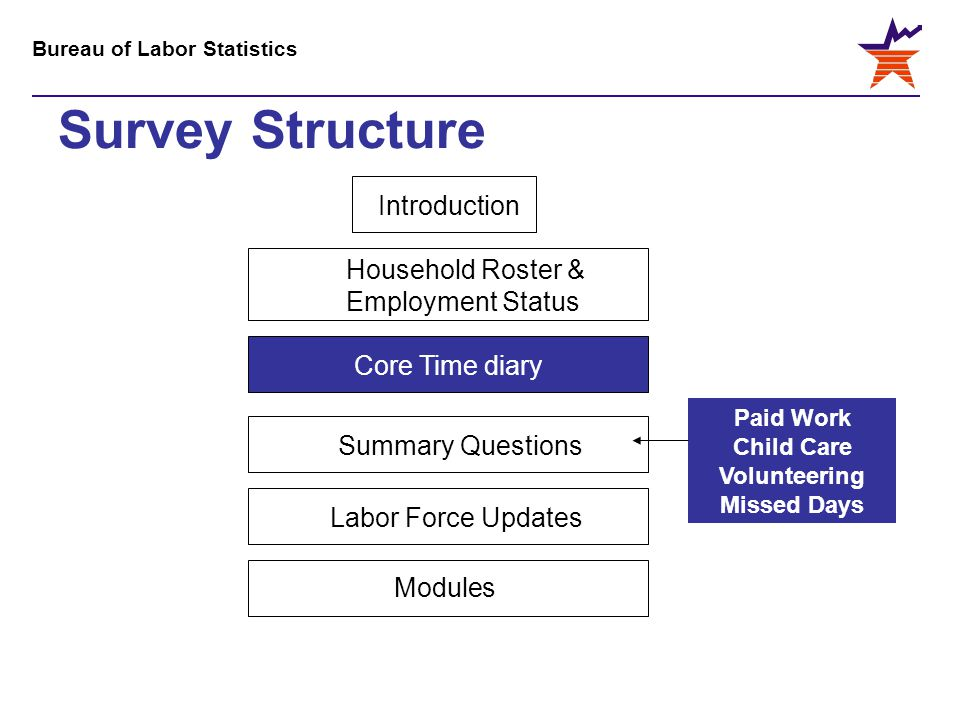 Bureau of Labor Statistics Survey Structure IntroductionCore Time diary Labor Force Updates Household Roster & Employment Status Paid Work Child Care