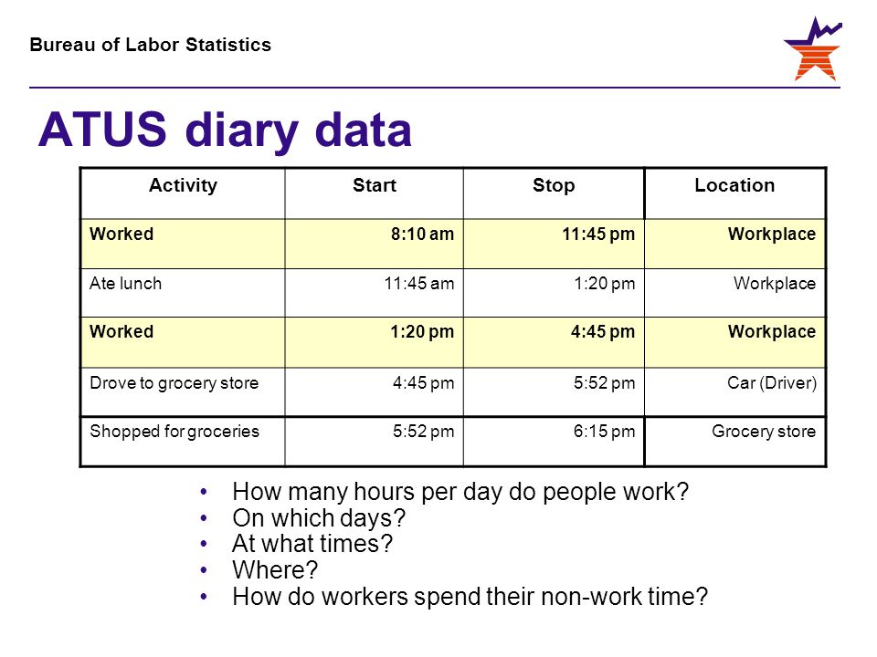Bureau of Labor Statistics ATUS diary data ActivityStartStopLocation Worked8:10 am11:45 pmWorkplace Ate lunch11:45 am1:20 pmWorkplace Worked1:20 pm4:4