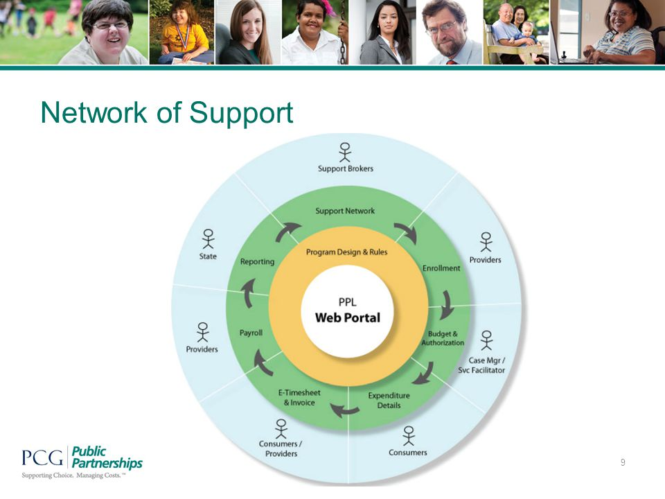 Network of Support 9
