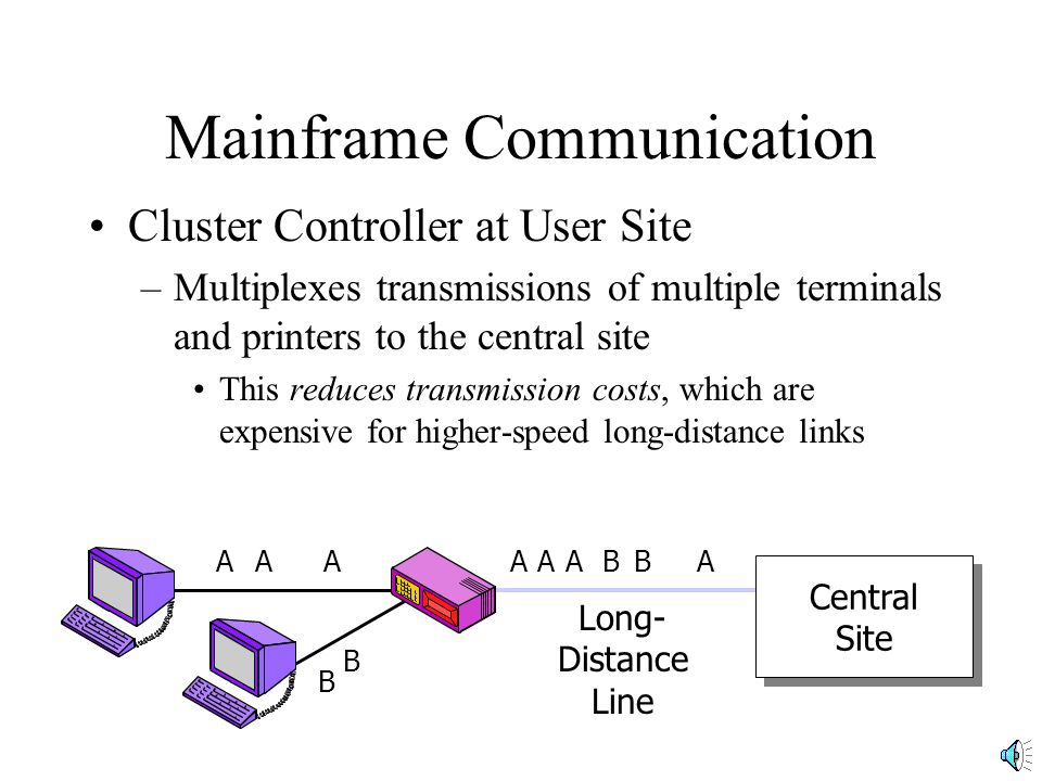 Mainframe Communication Cluster Controller at User Site –Multiplexes transmissions of multiple terminals and printers to the central site This reduces transmission costs, which are expensive for higher-speed long-distance links Central Site Central Site Long- Distance Line AAAAAAA B B BB