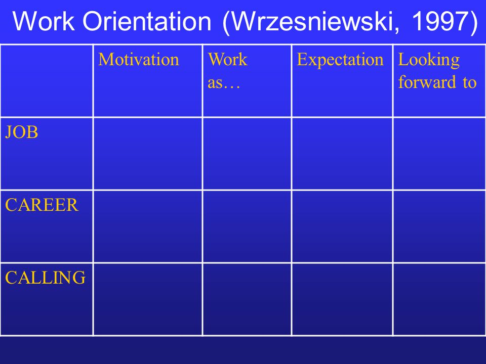 Work Orientation (Wrzesniewski, 1997) MotivationWork as… ExpectationLooking forward to JOB CAREER CALLING