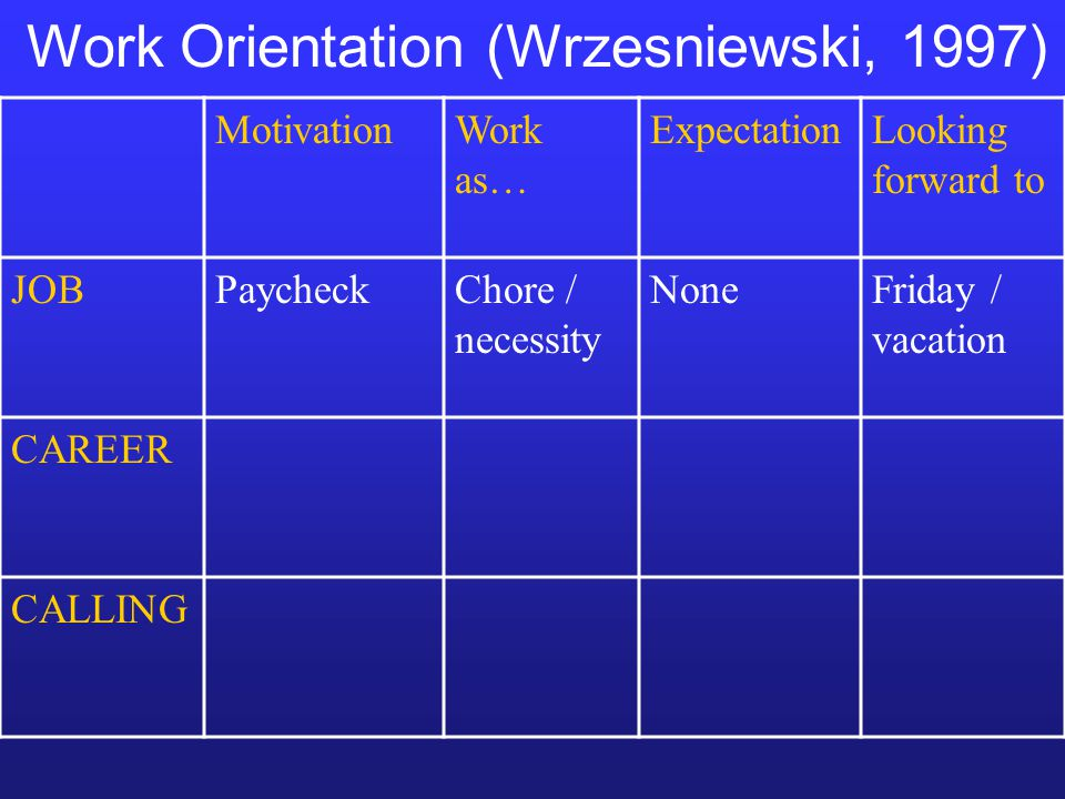 MotivationWork as… ExpectationLooking forward to JOBPaycheckChore / necessity NoneFriday / vacation CAREER CALLING Work Orientation (Wrzesniewski, 1997)