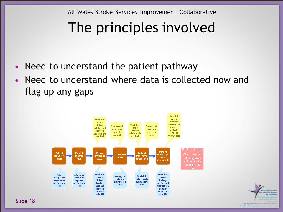 Slide 18 All Wales Stroke Services Improvement Collaborative The principles involved Need to understand the patient pathway Need to understand where d